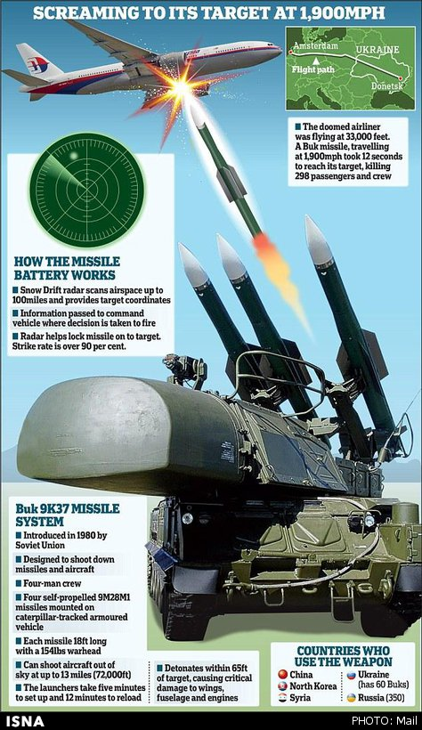 سامانه موشکی BUK