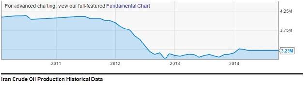 نمودار۱) کاهش تولید نفت ایران پس از سال ۲۰۱۲