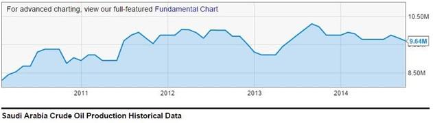نمودار شماره۲) افزایش تولید نفت عربستان سعودی پس از سال ۲۰۱۲