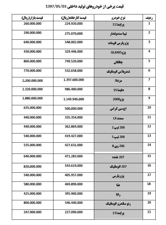 قیمت انواع خودرو امروز ۱۳۹۷/۰۵/۰۳